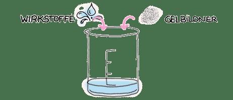 wirkstoffgel herstellen | Schwatz Katz